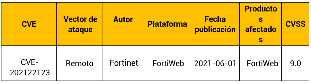 Vulnerabilidad en FortiWeb