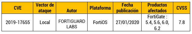 Vulnerabilidad de almacenamiento de texto en FortiOS SSL