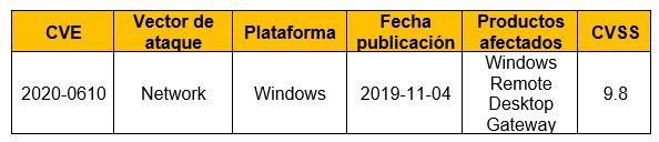 Vulnerabilidad de ejecución remota de código en Windows (RD Gateway)