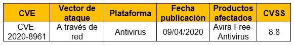 Vulnerabilidad en Avira Free-Antivirus