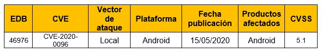 Vulnerabilidad en Google Android