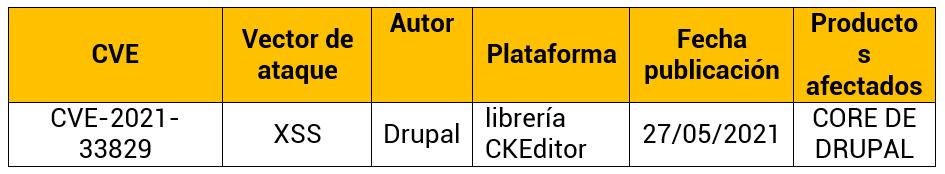 Vulnerabilidad en el Core de Drupal