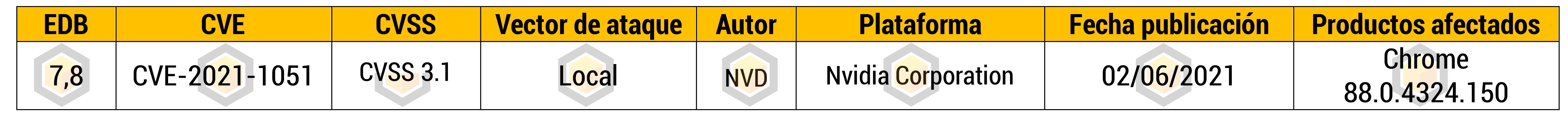 Vulnerabilidad de ejecución remota de código en dispositivos NETGEAR