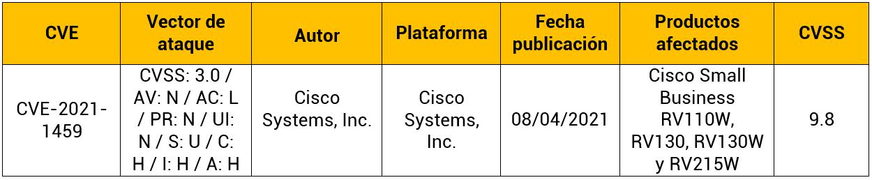 Vulnerabilidad en enrutadores Cisco Small Business