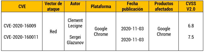 Vulnerabilidades críticas sobre el navegador Google Chrome