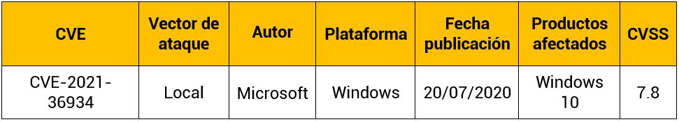 Vulnerabilidad Hive Nightmare en Windows 10