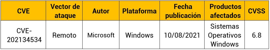 Vulnerabilidad de ejecución remota de código de la plataforma Windows MSHTML