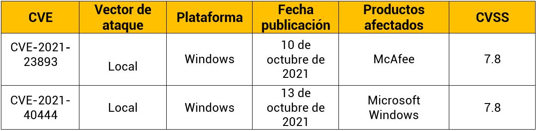 Vulnerabilidades de Windows de la semana: 14 de octubre de 2021