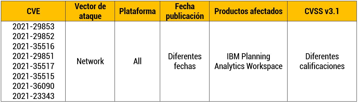 IBM Planning Analytics Workspace vulnerabilidades de seguridad