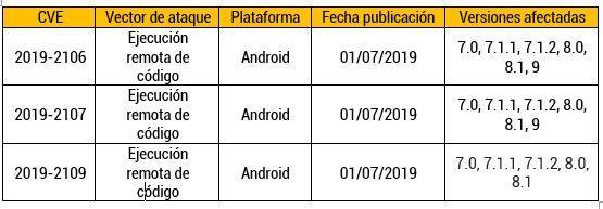 Parche de seguridad corrige vulnerabilidades en Android
