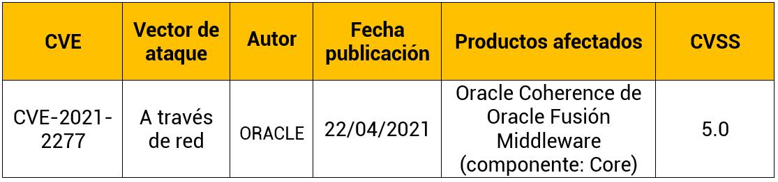 Vulnerabilidad en Oracle Coherence
