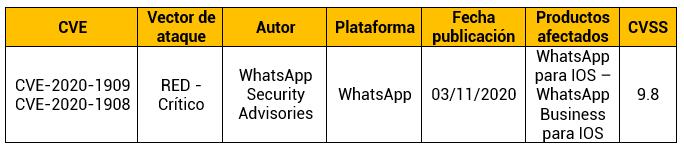Vulnerabilidad en biblioteca de registro en WhatsApp tradicional y Business para iOS