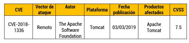 El decodificador UTF-8 de Apache Tomcat tiene falencias de seguridad