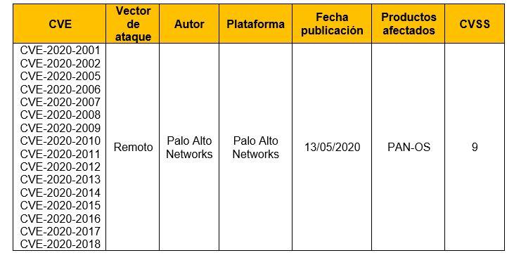 Múltiples vulnerabilidades en productos Palo Alto Networks