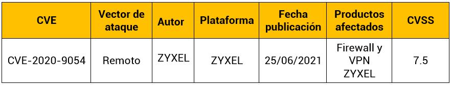 Ataques a los firewall y VPN de ZyXEL