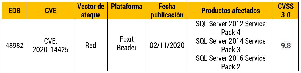 Vulnerabilidad en la API JavaScript app.open PDF Web Page en Foxit Reader
