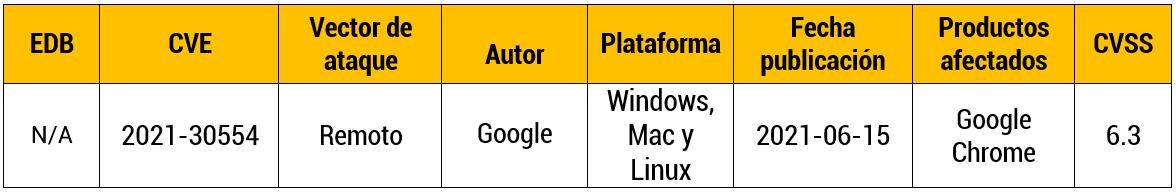 Vulnerabilidad 0-Day en Google Chrome