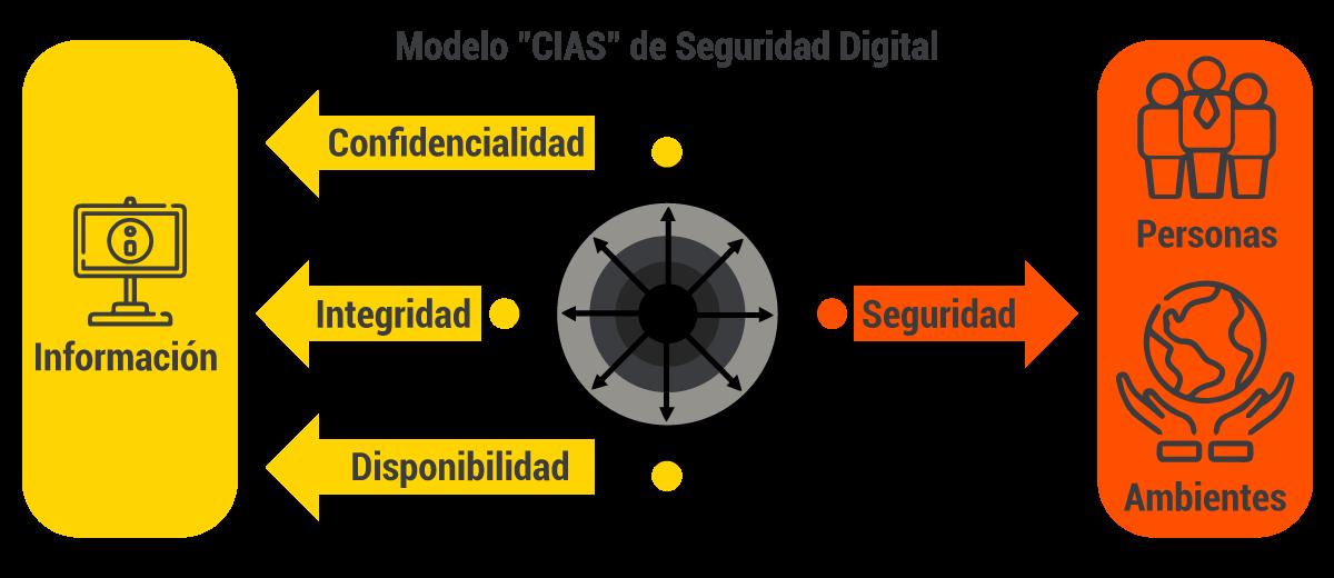 Seguridad en Ambientes Industriales - OT/ICS