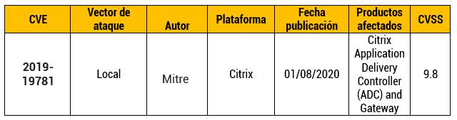Vulnerabilidad en Citrix Application Delivery Controller y en Gateway