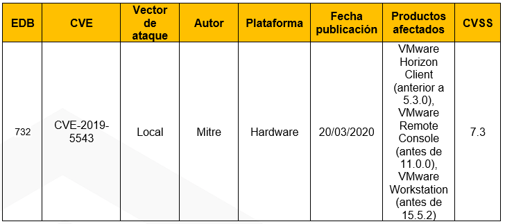 Vulnerabilidades en VMware