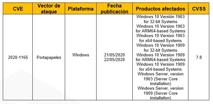 Vulnerabilidad en el servicio del portapapeles de Windows