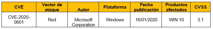 Vulnerabilidad de suplantación de Windows CryptoAPI