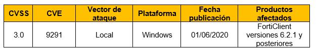 Vulnerabilidad en archivos temporales en FortiClient para Windows