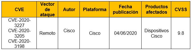 Múltiples vulnerabilidades en dispositivos de Cisco