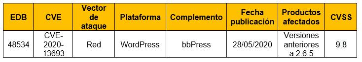 Vulnerabilidad en complemento bbPress de WordPress