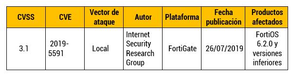 Vulnerabilidad de configuración en FortiOS