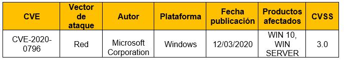 Vulnerabilidad de ejecución remota de código en el servidor SMBv3 en Windows