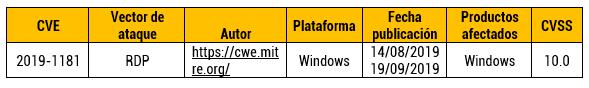 Vulnerabilidad de elevación de privilegios de Windows