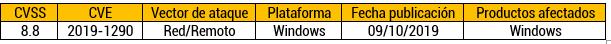 Vulnerabilidad de Ejecución de Código remoto en Windows