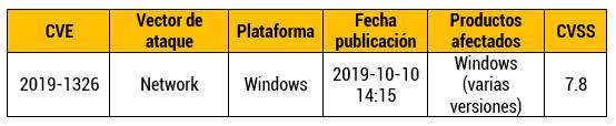 Vulnerabilidad de denegación en el RDP de Windows