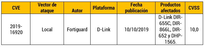 Vulnerabilidad en Routers D-Link
