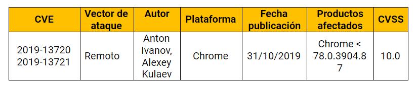 Vulnerabilidad crítica sobre Google Chrome