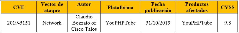 Vulnerabilidad en YouPHPTube 7.7.