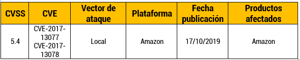 Vulnerabilidad en Amazon Echo y Kindle