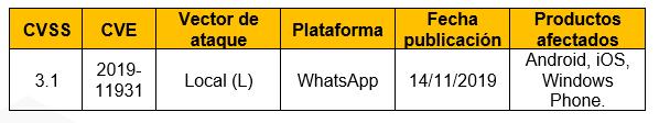 WhatsApp: error permite instalar spyware en diferentes dispositivos