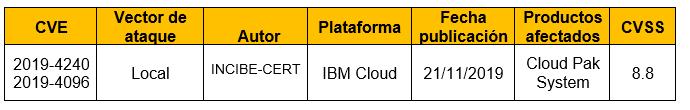 Múltiples vulnerabilidades en Cloud Pak System de IBM