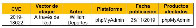 Inyección SQL en phpMyAdmin