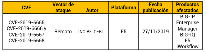 Múltiples vulnerabilidades en productos F5