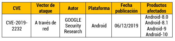 Vulnerabilidad de validación incorrecta de entrada en Android