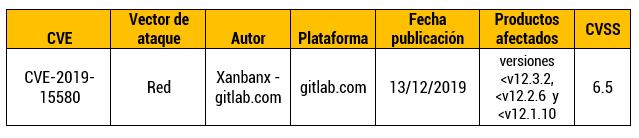 Vulnerabilidad en gitlab.com