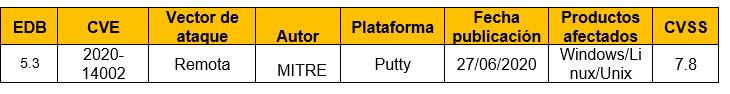 Fuga de información en Putty