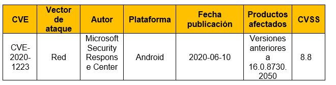 Vulnerabilidad en aplicativo Microsoft Word para Android
