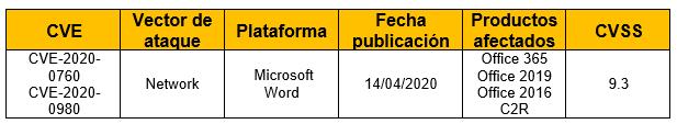 Vulnerabilidad de ejecución remota de código en Windows