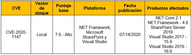 Ejecución remota de código sobre servidores de Sharepoint