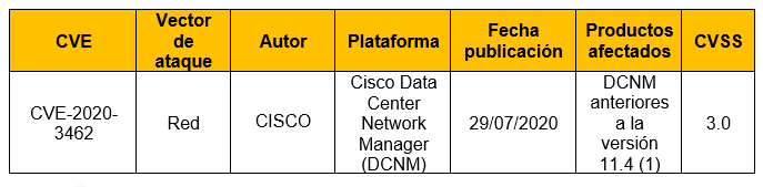 Vulnerabilidad de inyección SQL de Cisco Data Center Network Manager