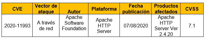 Escalada de Privilegios en Apache HTTP Server